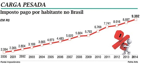 Brasileiro paga R$ 26 por dia de impostos, segundo levantamento