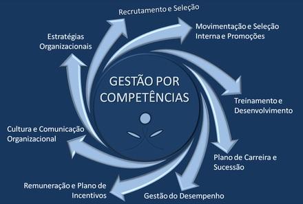Artigo: a importância da Gestão por Competência